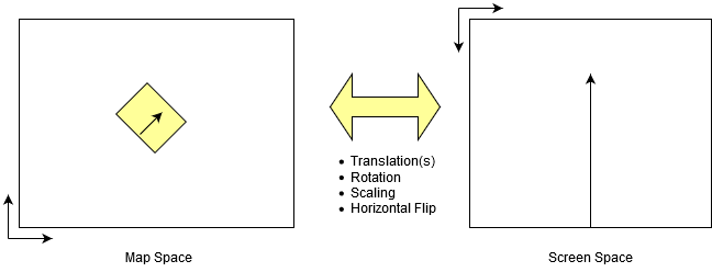 Demystifying Coordinate Transformations | thinkWhere
